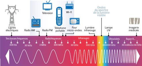 Spectre des ondes électroagnétiques